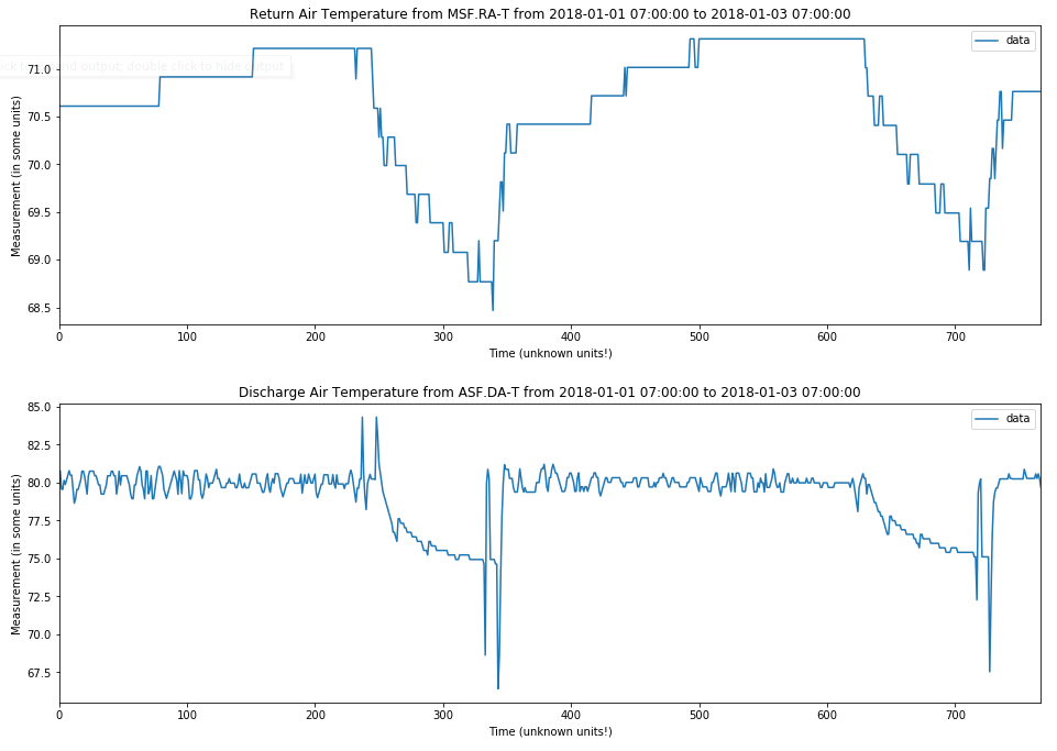 building temperature time-series plot with low-pass filters