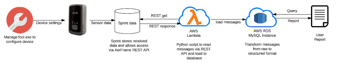 AWS Lambda | Research Computing Resources